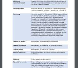 Glosario de términos constitucionales y jurídicos, la Constitución explicada