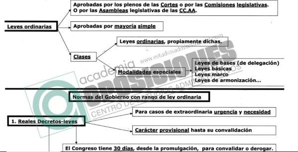 120 preguntas tipo TEST sobre Fuentes del Derecho + 5 Esquemas